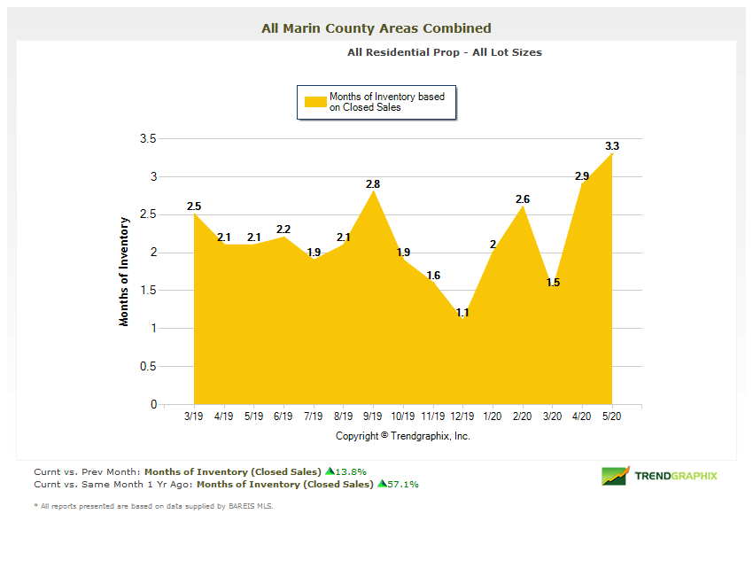 Months of inventory chart for Marin county homes