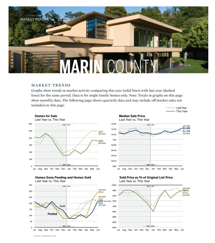 Marin County Real Estate Market Trends Graph
