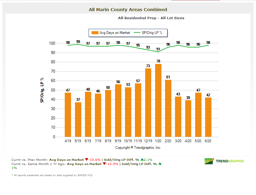 Days on market chart marin real estate market report July 2020