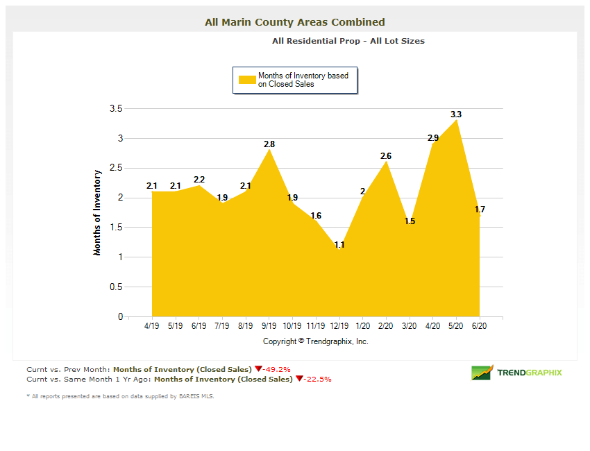 Marin real estate months of inventory chart