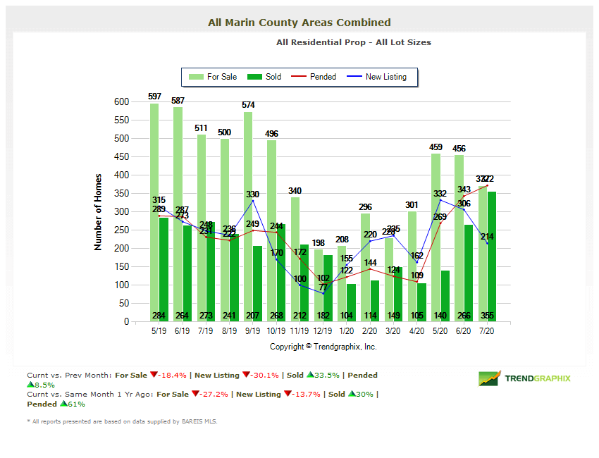 Marin county real estate chart number of homes for sale in marin
