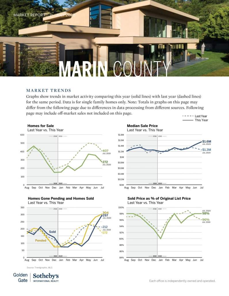 marin county real estate market report home prices chart july 2020