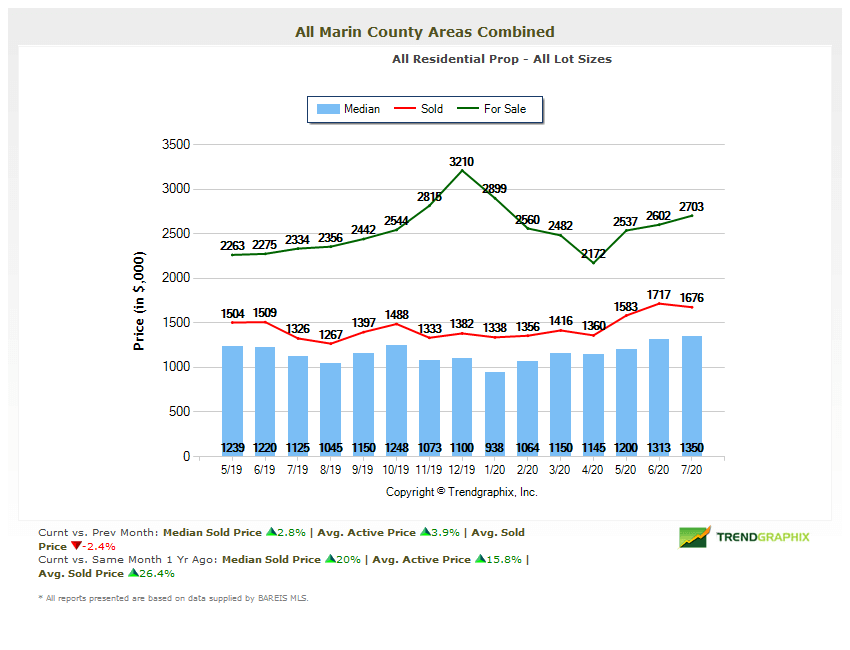 Marin home prices chart August 2020