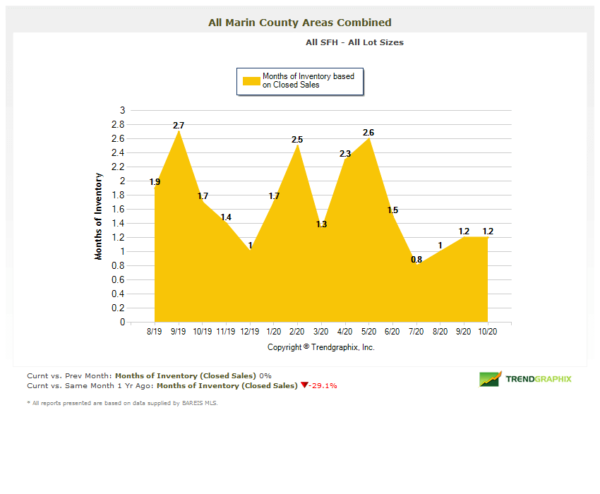 marin county real estate months of inventory chart