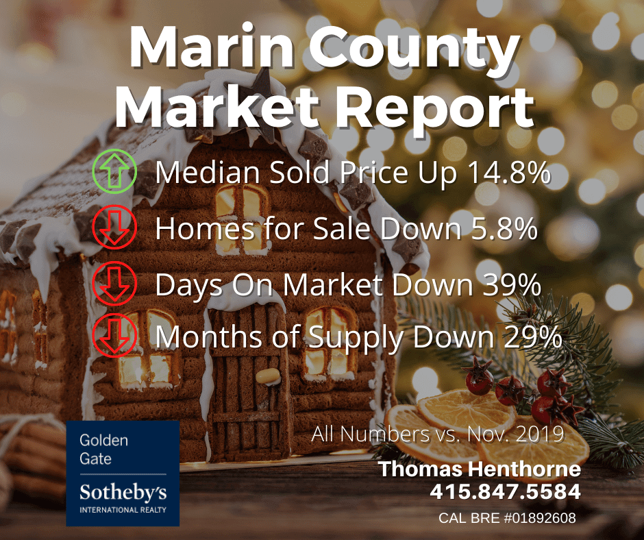 Marin county real estate market report december 2020
