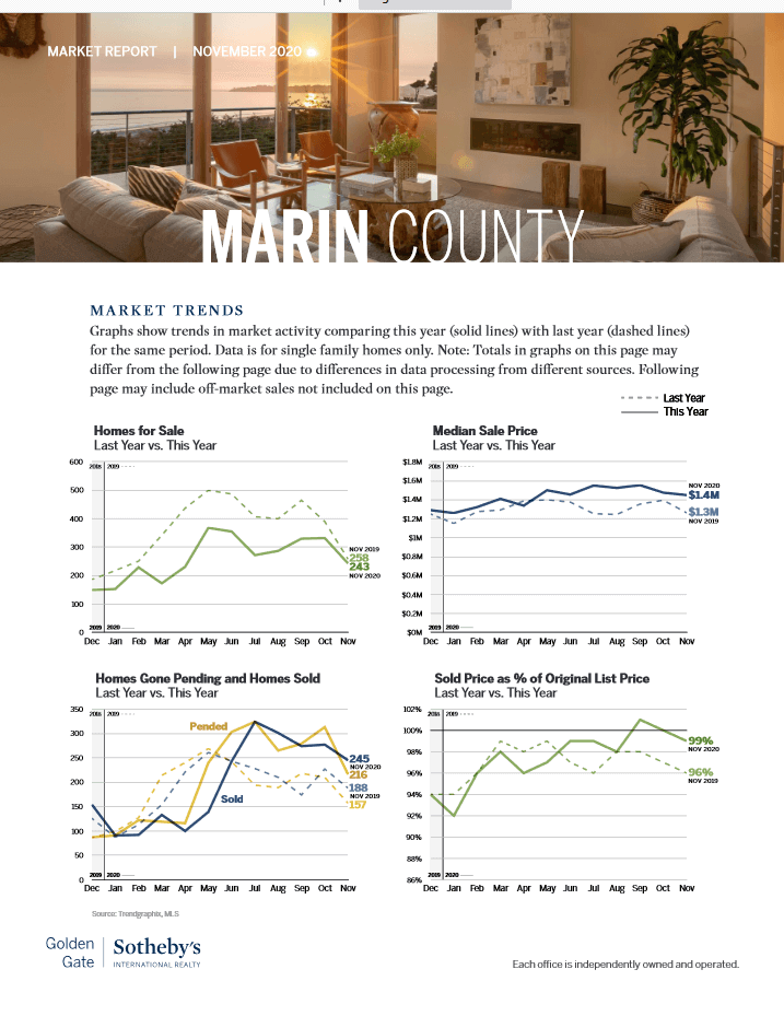 Marin county market trends real estate November 2020