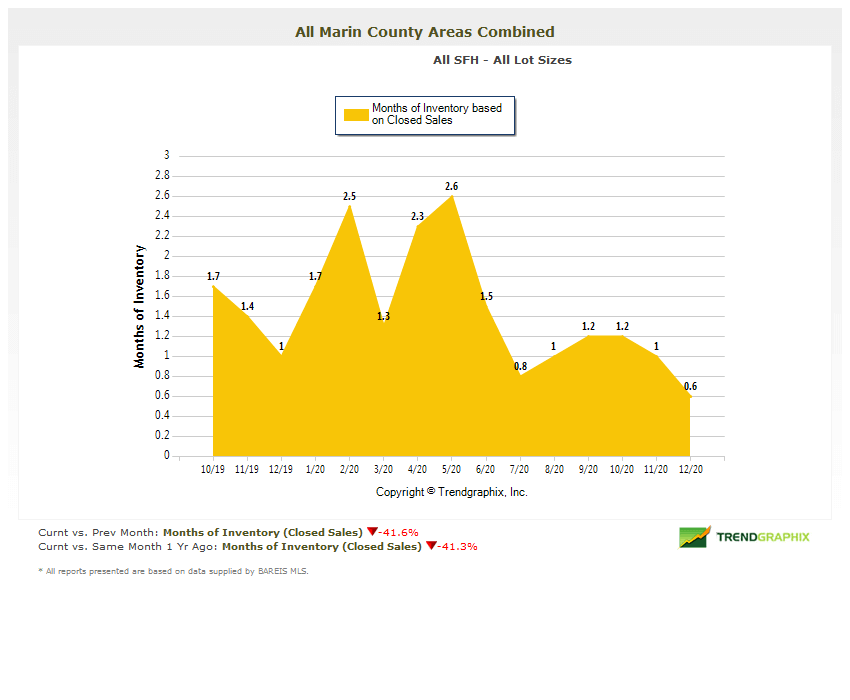Marin real estate market report January 2021 months of inventory chart