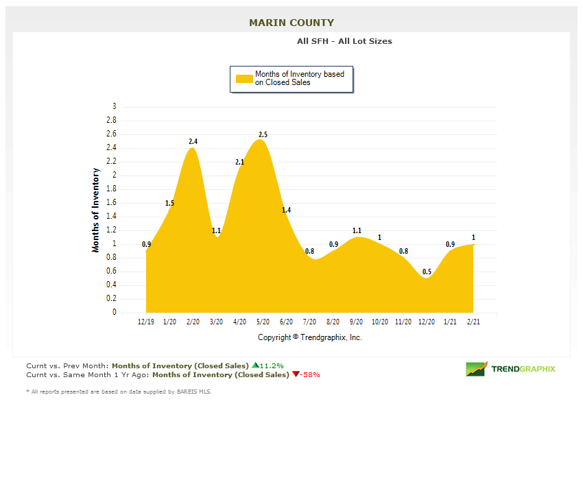 marin real estate months of inventory