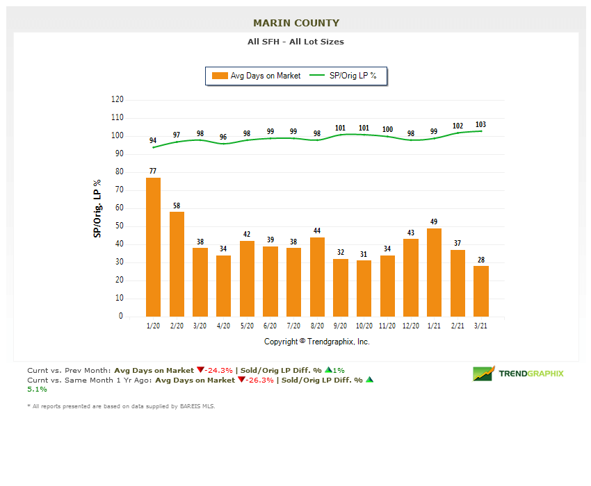 days on market chart marin real estate
