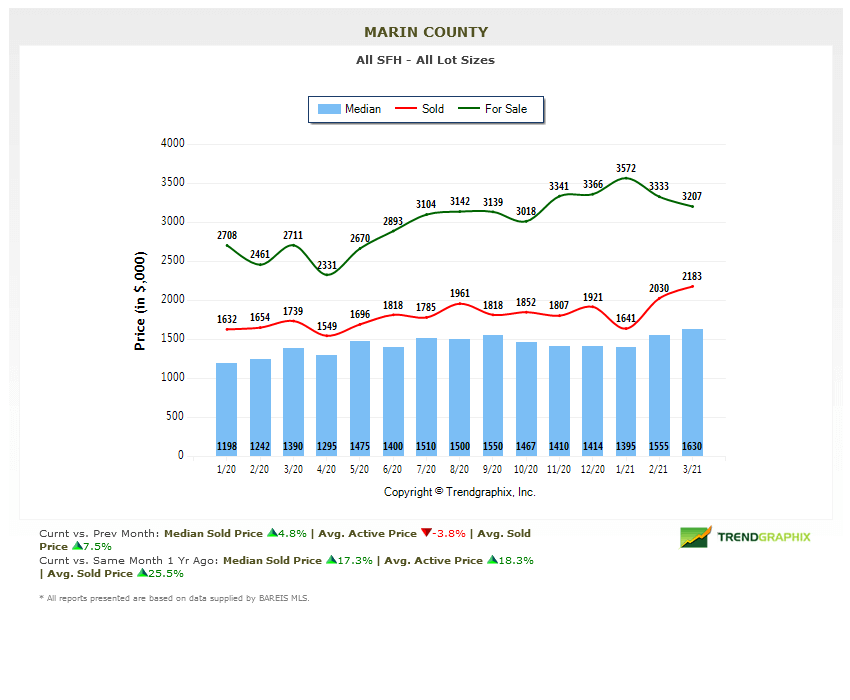 marin home prices chart April 2021