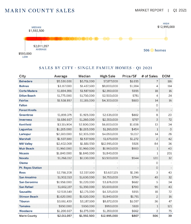 Marin county home sales by town Q12021