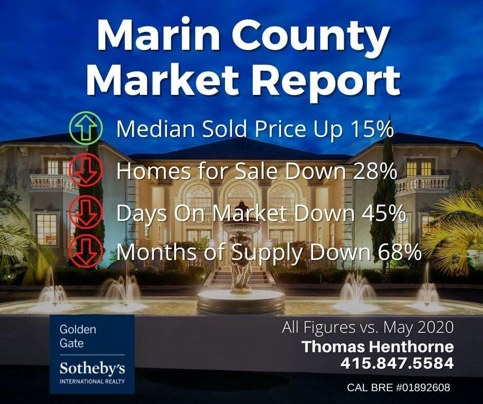 Marin county real estate market report June 2021