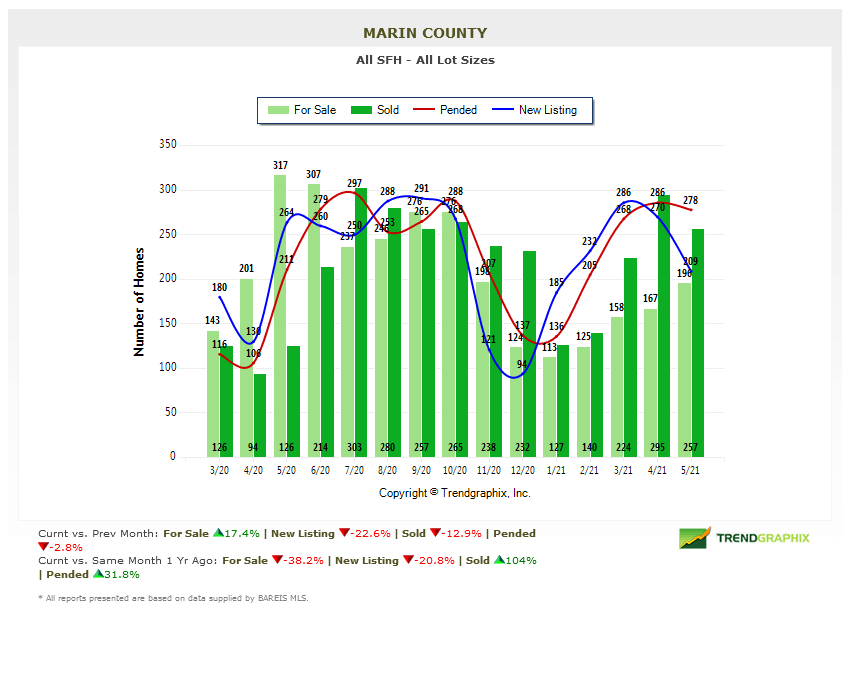 Marin county real estate market report number of homes chart