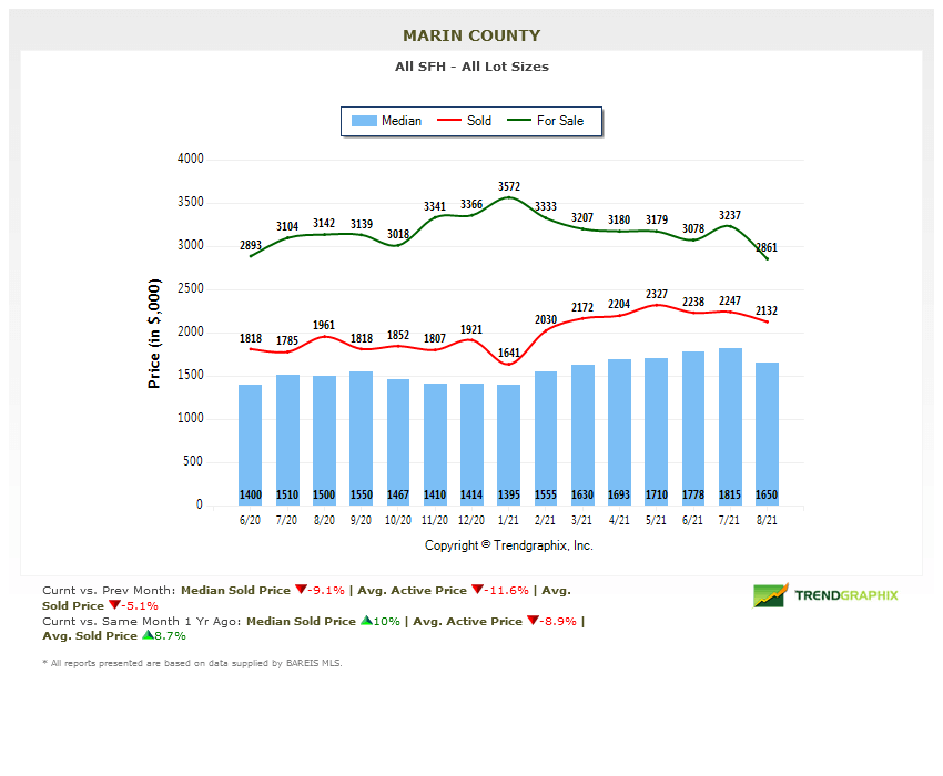 marin home prices chart Marin County Real Estate Market Report Sept 2021