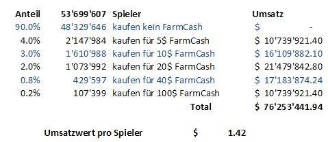 Hypothetisches Berechnungsbeispiel Einnahmen aus FarmVille