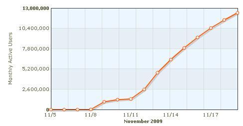 Zynga Fishville Statistik