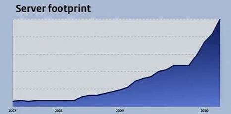 Facebook Server Footprint