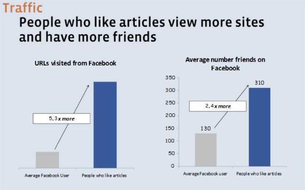 Benutzer die Artikel empfehlen betrachten mehr Seiten und haben mehr Freunde auf Facebook als der durschnittliche Benutzer