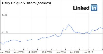 LinkedIn Statistik aus Google AdPlanner