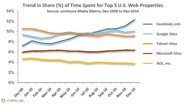 "comScore ""Trend in Share (%) of Time Spent for Top 5 U.S. Web Properties"