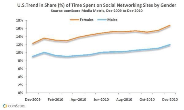 "comScore ""U.S.Trend in Share (%) of Time Spent on Social Networking Sites by Gender"""