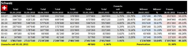 Demographie Facebook Schweiz per 28.02.2011