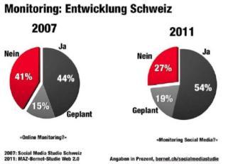 Frage 2011: Betreibt Ihr Unternehmen Monitoring für Facebook, YouTube, Twitter oder Corporate Blogs? N = 56 / Quelle: «Bernet_PR/Kunert, Social Media Studie Schweiz»