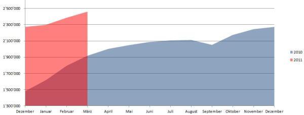 Demographie Facebook Österreich per 31.03.2011