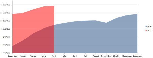 Demographische Daten Österreich April 2011