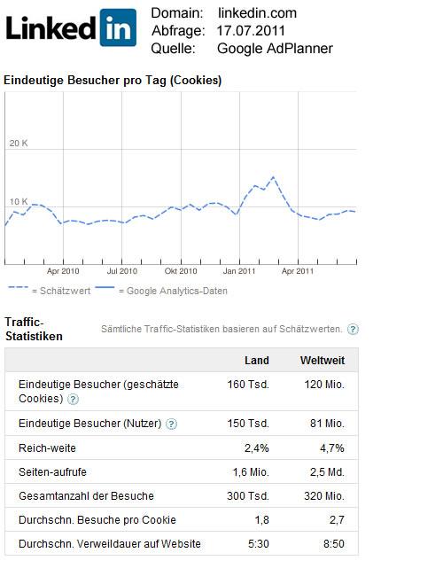 Linkedin-Statistikdaten / Quelle: GoogleAdPlanner