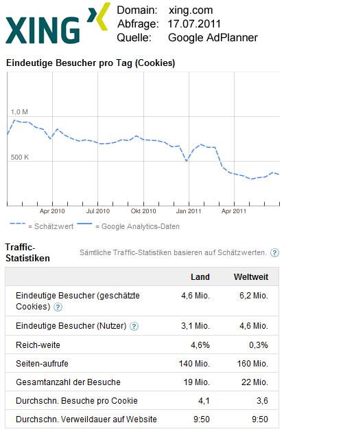 XING-Statistikdaten / Quelle: GoogleAdPlanner