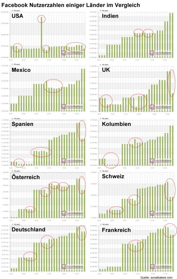 Facebook Nutzerzahlen diverser Länder Januar bis Juli 2012 (Daten: socialbakers.com)