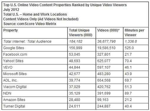 comScre Video Metrix Ranking Juli 2012