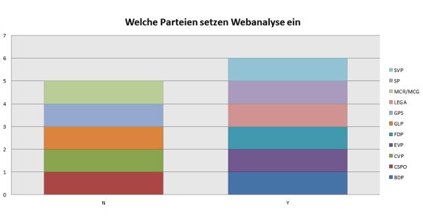 Welche Parteien setzen Webanalyse ein
