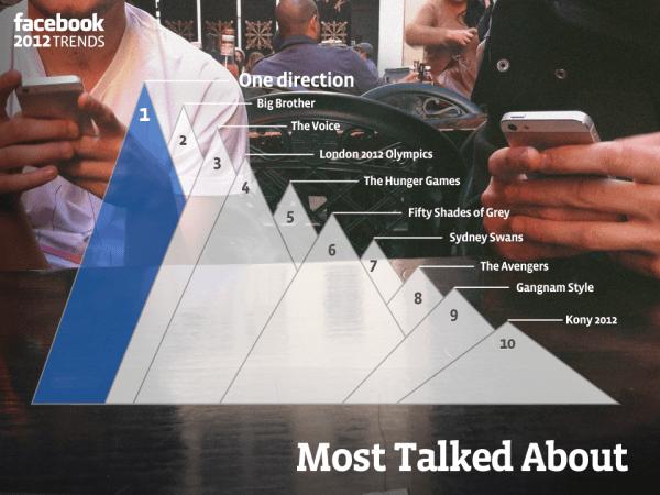 Die meisten Erwähnungen auf Facebook 2012 in Australien