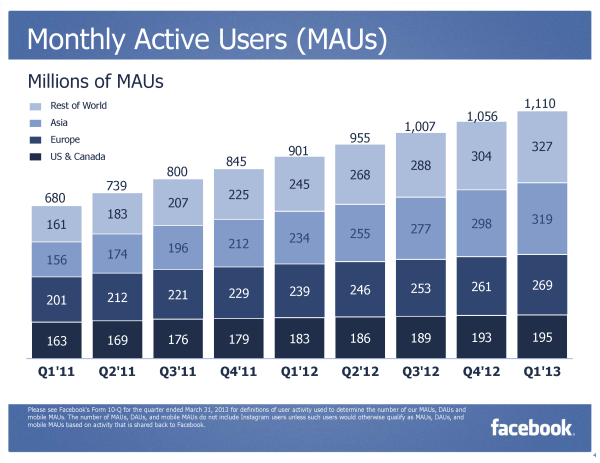 Facebook MAU Monthly Active User Q1/2013 (Quelle: Facebook.com)