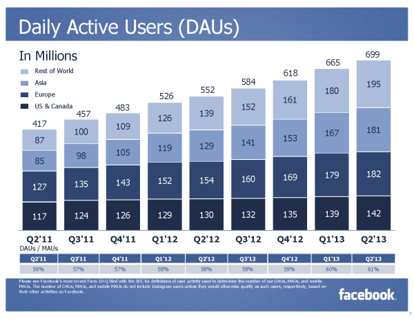 Facebook Daily Active Users (DAUs) (Quelle: Facebook)