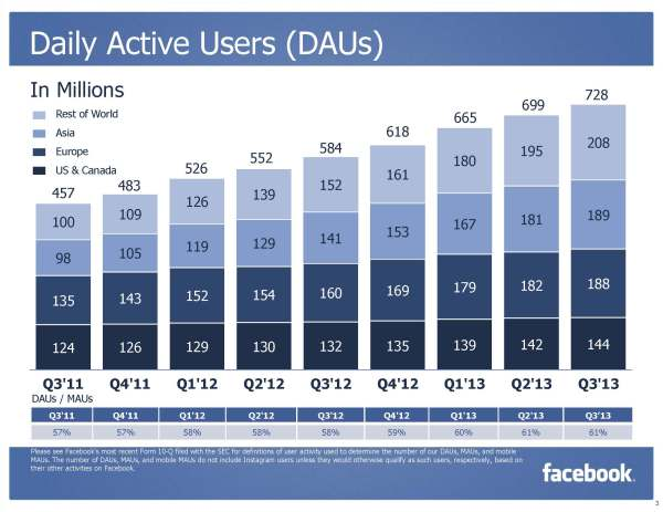 Facebook Daily Active Users (MAUs) Q3/2013 (Quelle: Facebook)