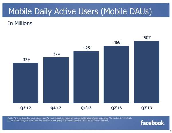 Facebook Daily Active Mobile Users (Mobile DAUs) Q3/2013 (Quelle: Facebook)