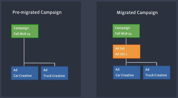Struktur der Facebook Kampagnen vor und nach dem Rollout (Quelle: Facebook)