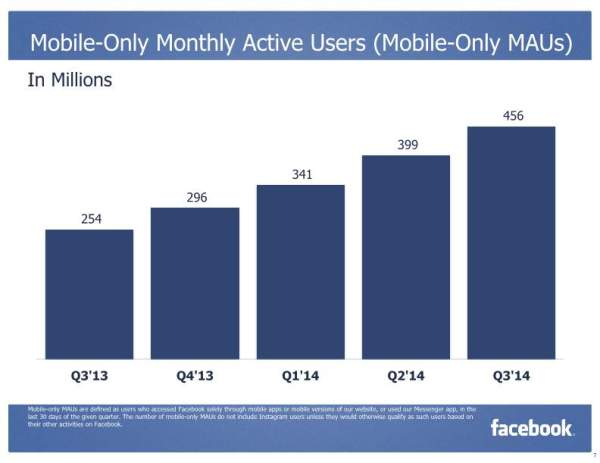 Mobile-Only Monthly Active Users (Mobile-Only MAUs) (Quelle: Facebook)