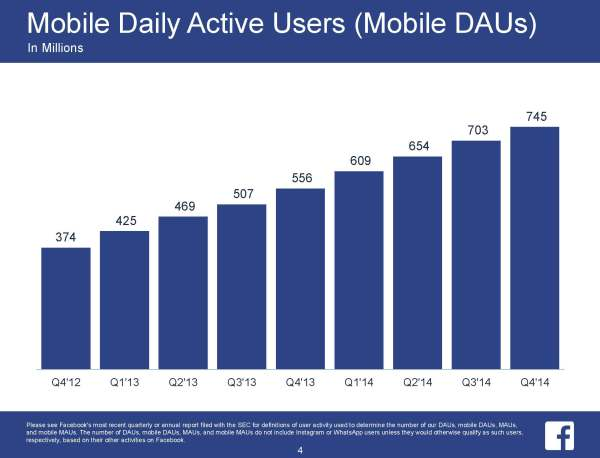 Mobile Daily Active Users (Mobile DAUs) (Quelle: Facebook)