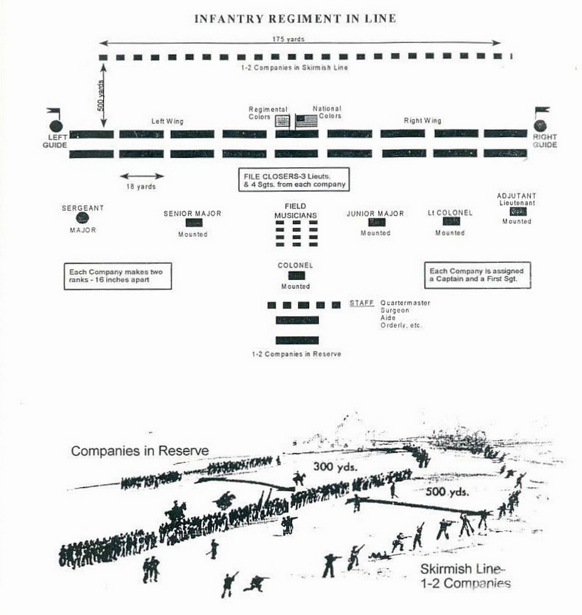battlefield formations diagram 1999 ford f350 ignition wiring civil war army infantry battle formation union confederate