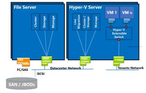 FileServer and Hyper-V Cluster