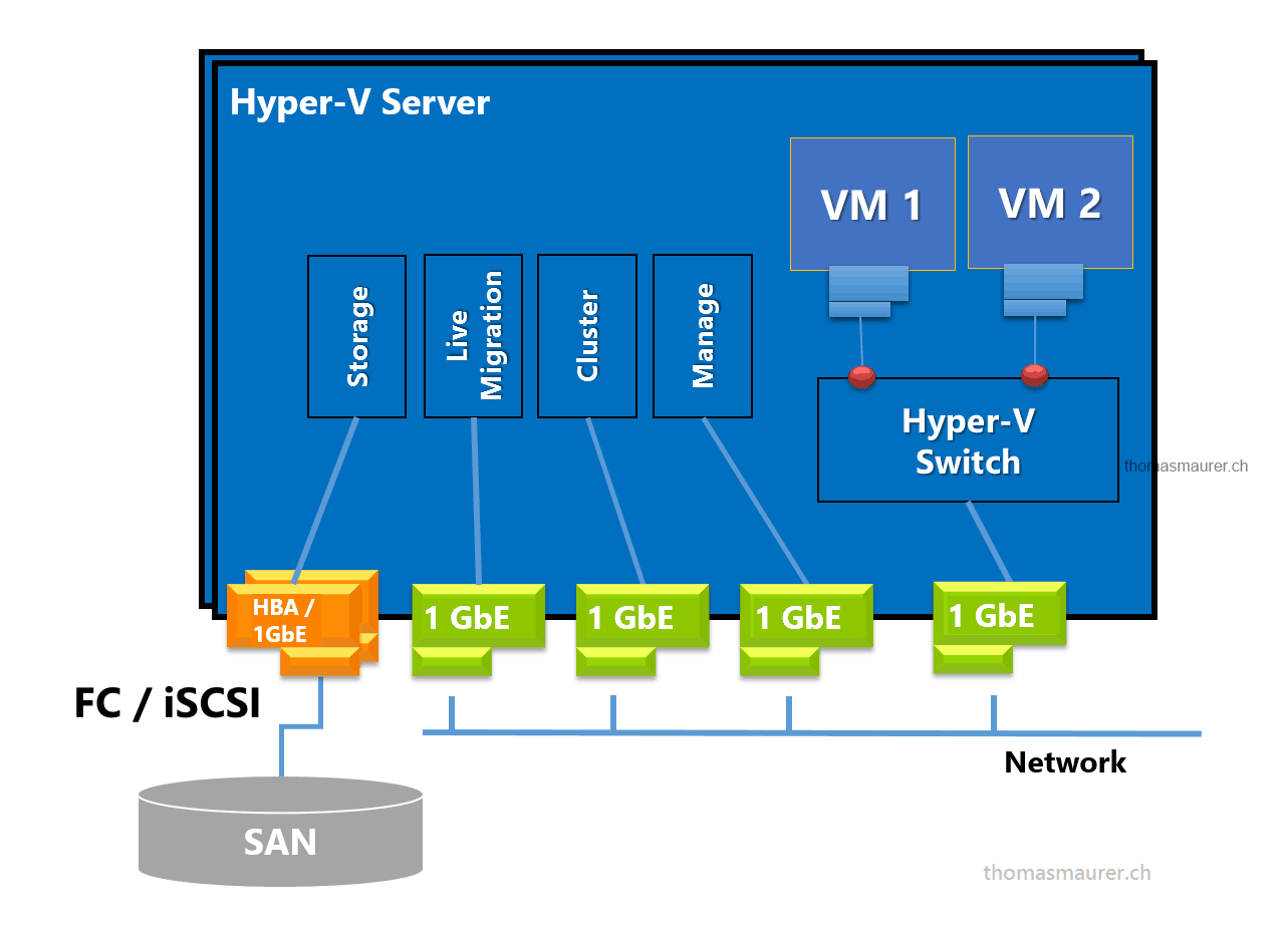 hyper v network diagram 1995 toyota tacoma parts windows server 2012 converged fabric thomas maurer