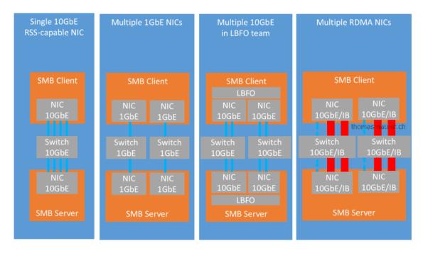 Hyper-V over SMB Multichannel