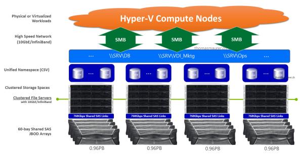 Scale Windows Server Storage Spaces 2