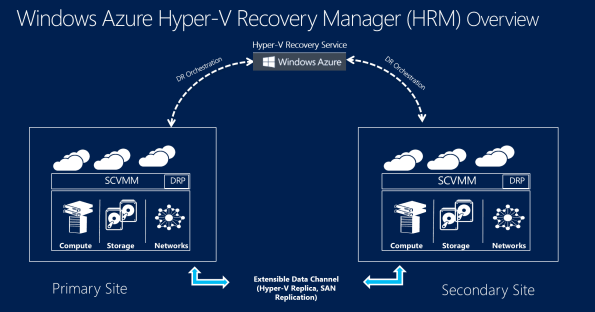 Windows Azure Hyper-V Recovery Manager (HRM) Overview