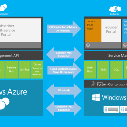 Windows Azure Pack Archtiecture Overview