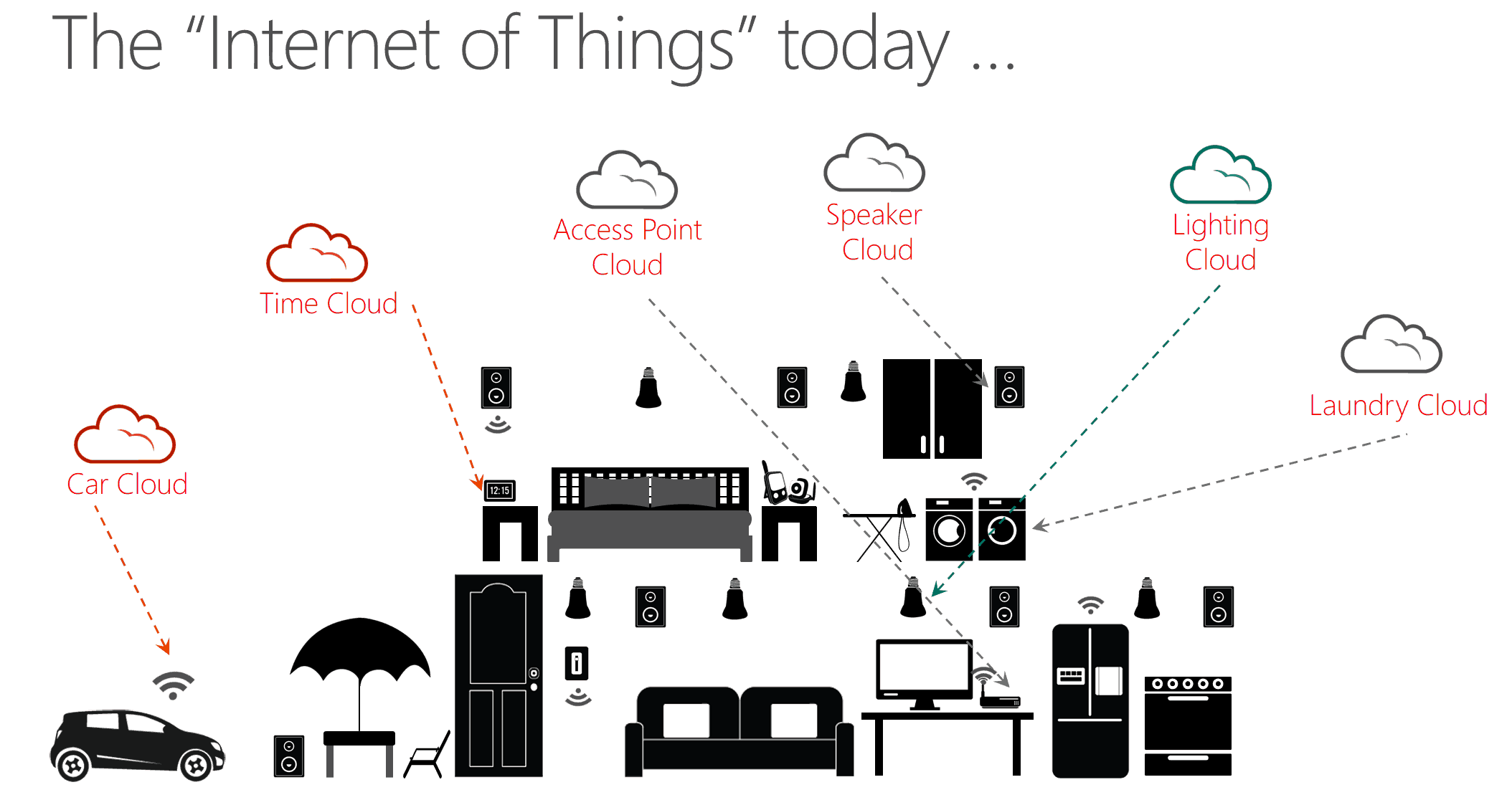 home automation using internet of things pdf